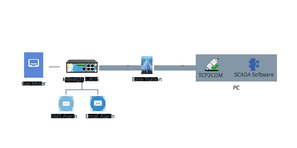 smart-gas-metering-topo