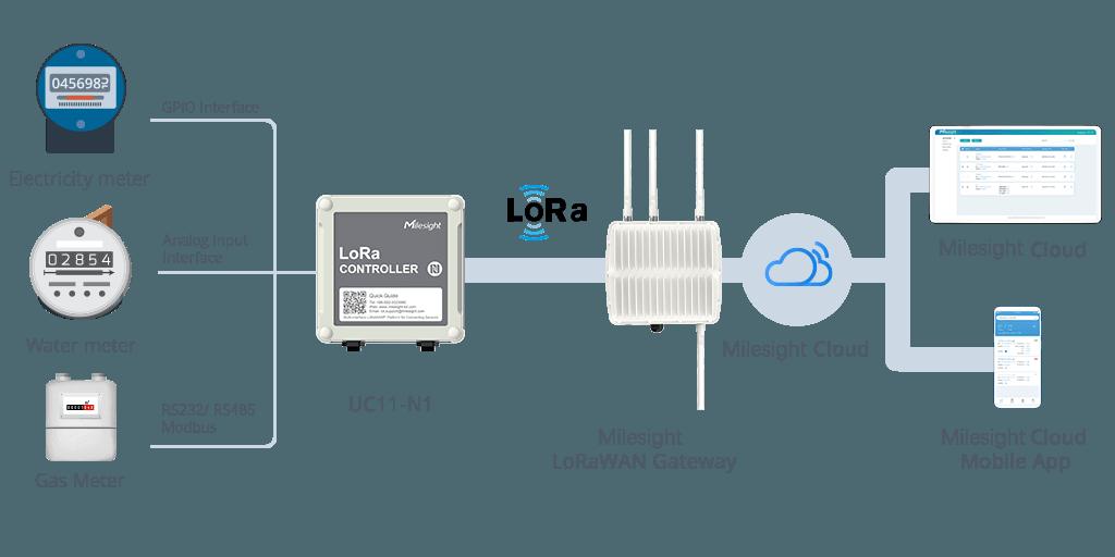Legacy-Monitoring-LoRaWAN® Node