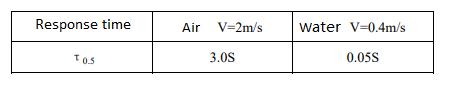 heat-response-time