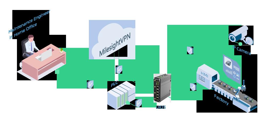 manage-remote-site