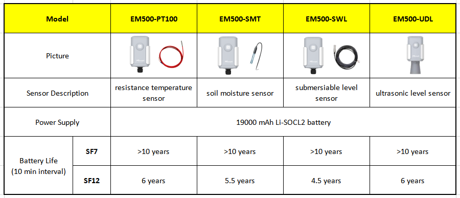 EM500-SF-battery