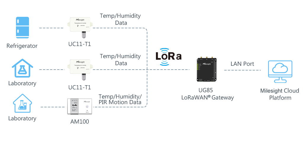 Lab-environment-monitoring-topologic