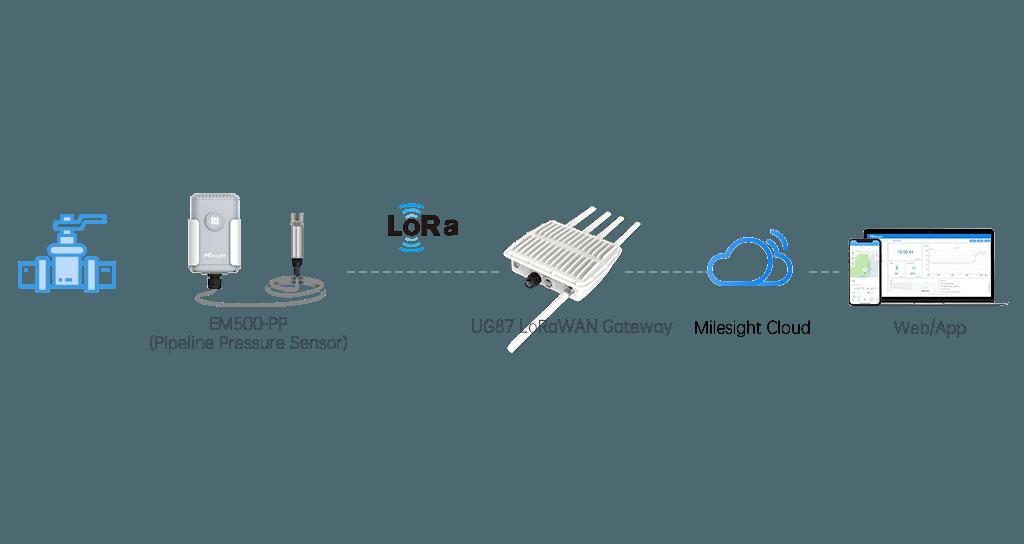 wireless_sensor_network_infrastructure_topologic