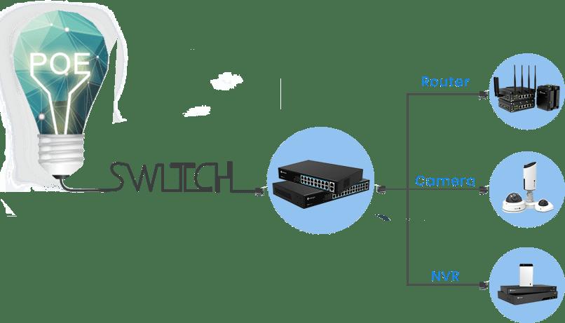 Milesight PoE Switch Application