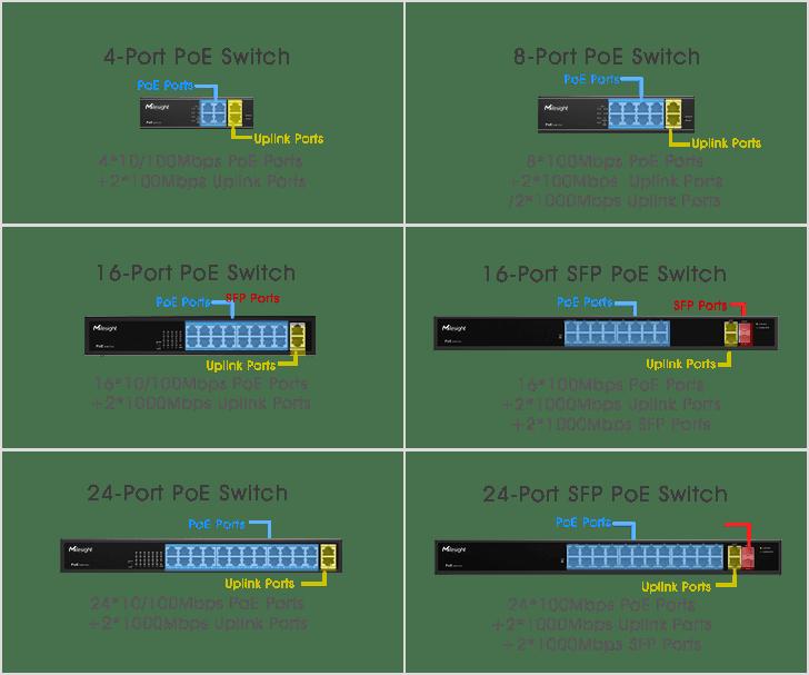 Milesight PoE Switch Models