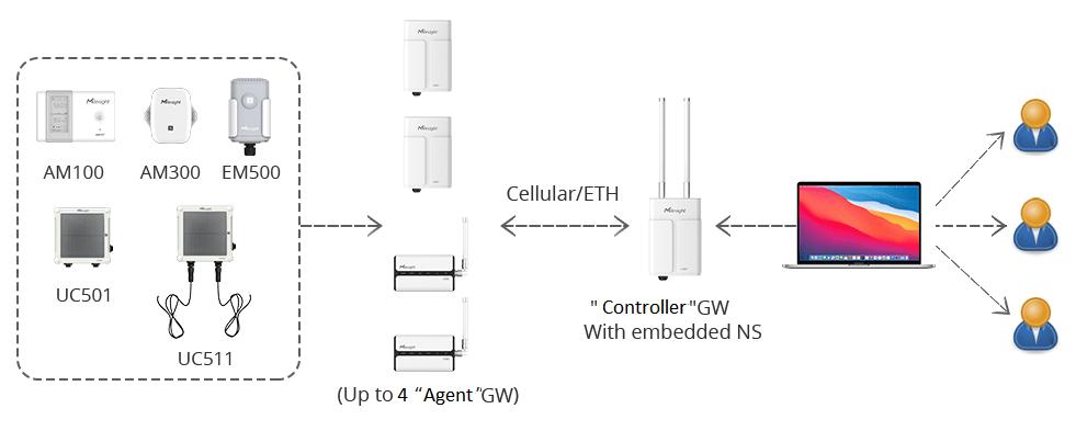 new-features-gateway-fleet