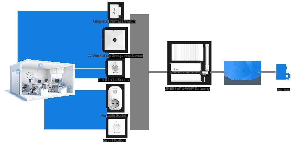 Milesight CoWork Smart Office Solution Topology